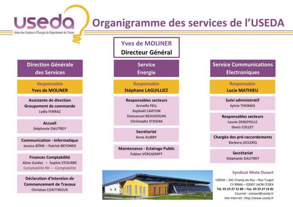 Organigramme des services de l'USEDA