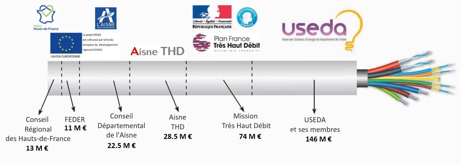 FIBRE : financement de la 1ère phase 2015 - 2020